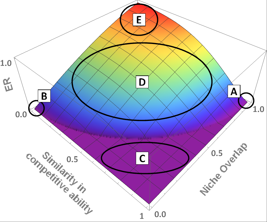 A 3D graph illustrating the relations between niche overlap, similarity in competitive ability, and exclusion rate